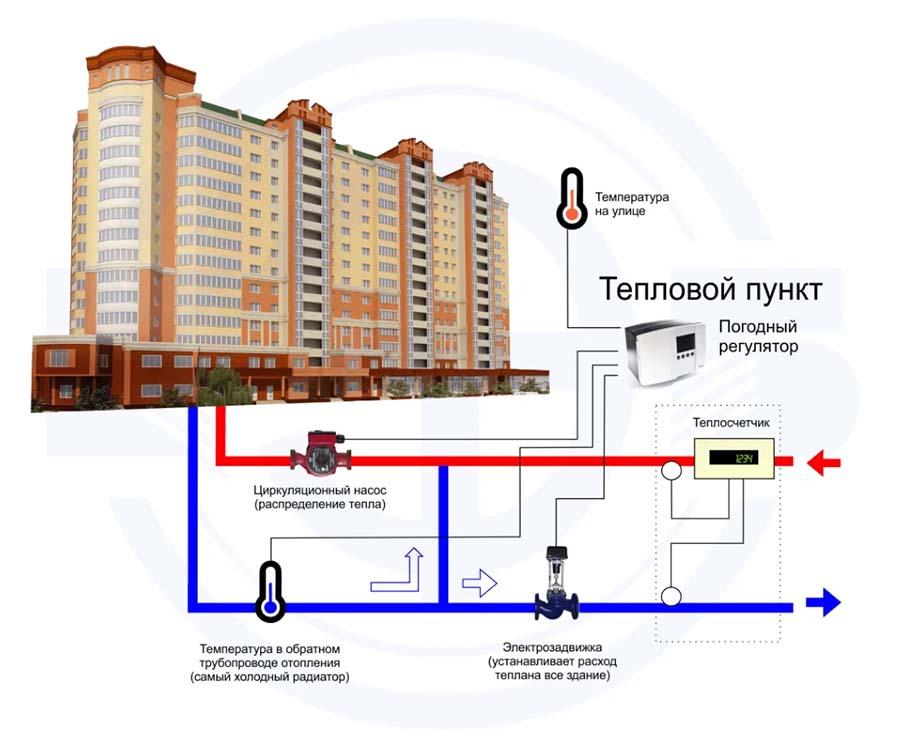 Экспертиза отопления многоэтажки