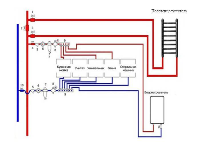 Экспертиза водоснабжения многоквартирного дома схема